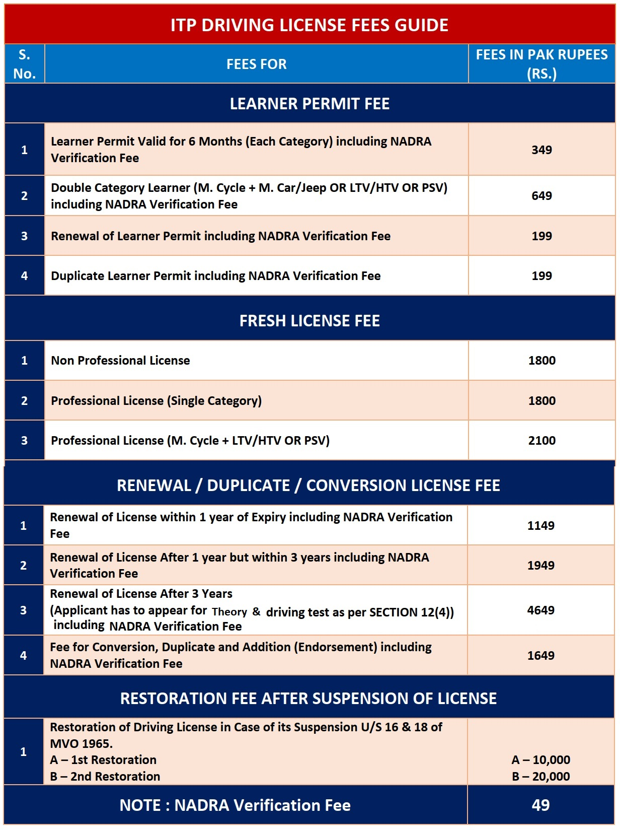 Driving License Fee Guide | Islamabad Traffic Police